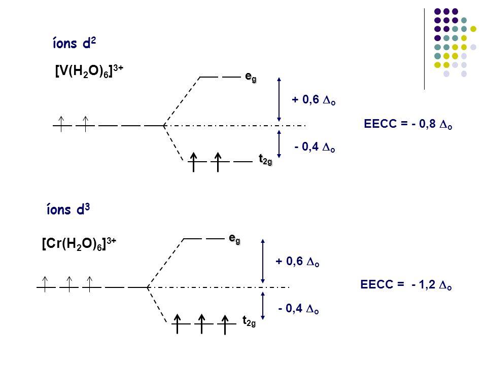 íons d2 [V(H2O)6]3+ íons d3 [Cr(H2O)6]3+ eg + 0,6 Do EECC = - 0,8 Do